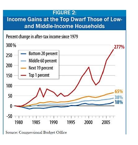 wealth ineqyuity graph